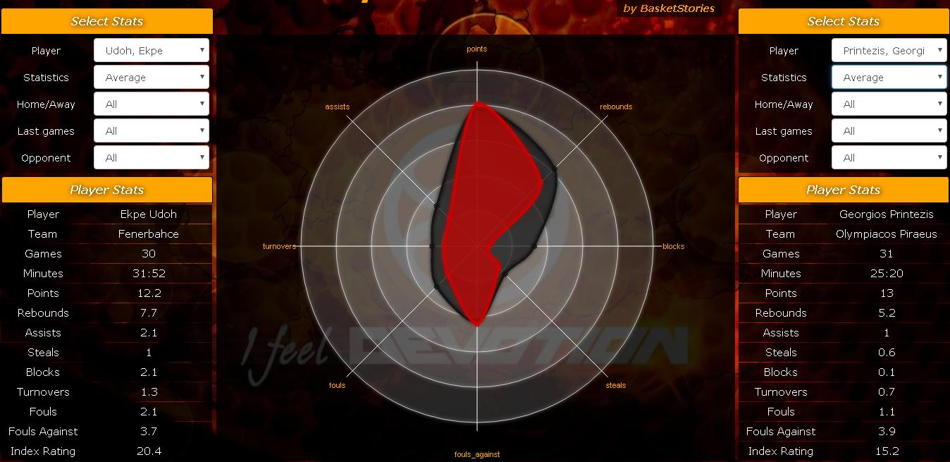 Διάγραμμα συμπαικτών 9,0